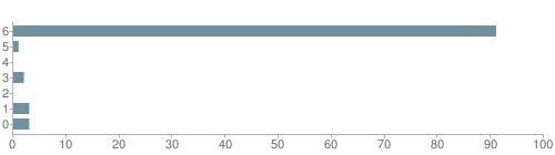 Chart?cht=bhs&chs=500x140&chbh=10&chco=6f92a3&chxt=x,y&chd=t:91,1,0,2,0,3,3&chm=t+91%,333333,0,0,10|t+1%,333333,0,1,10|t+0%,333333,0,2,10|t+2%,333333,0,3,10|t+0%,333333,0,4,10|t+3%,333333,0,5,10|t+3%,333333,0,6,10&chxl=1:|other|indian|hawaiian|asian|hispanic|black|white